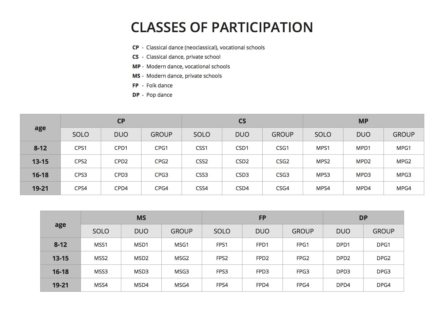 Classes of participation