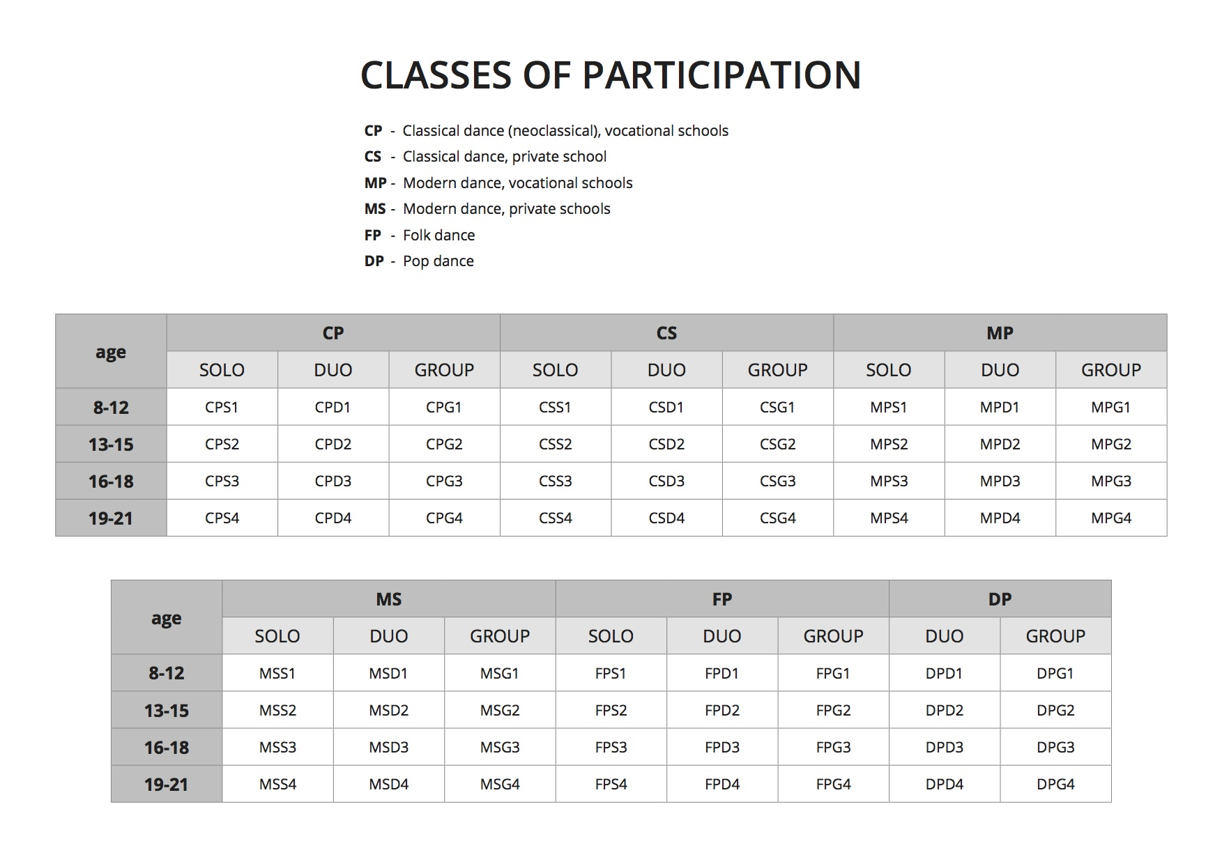 Classes of participation
